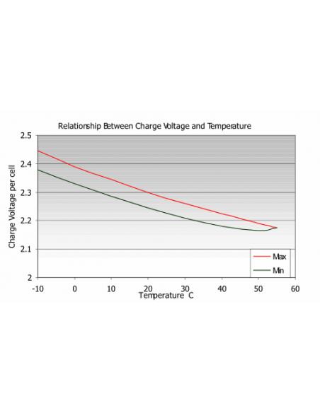 Haze Battery Temperature Voltage Chart