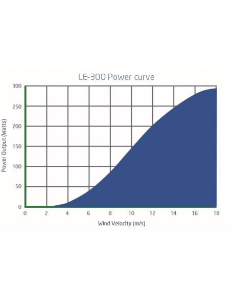 Leading Edge LE300 Power Output Graph