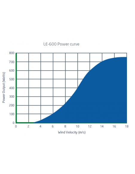 Leading Edge LE600 Power Output Graph