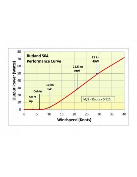 Marlec Rutland 504 Output Graph