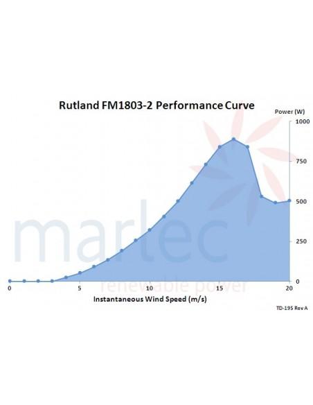 Marlec Rutland FM1803-2 Wind Generator Output