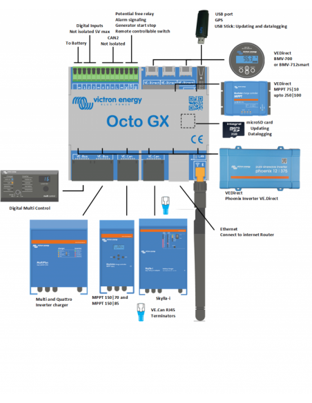 Victron Octo Gx System Monitor