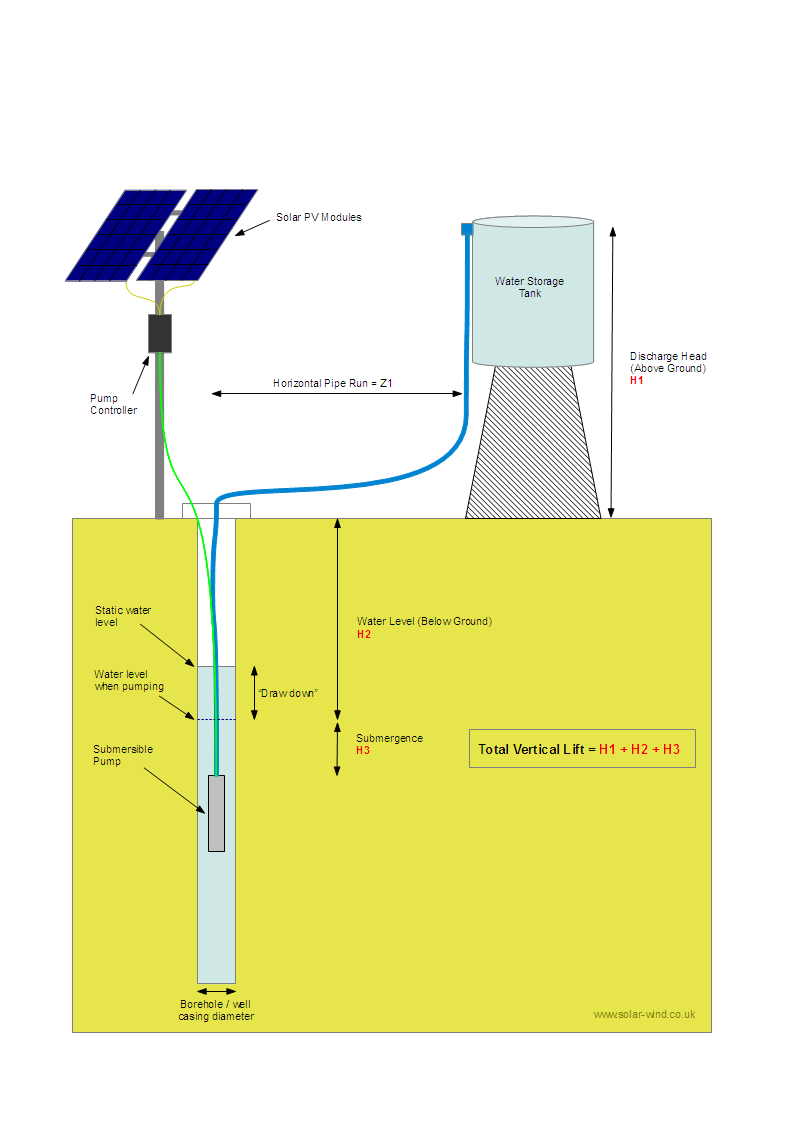 submersible solar pump system
